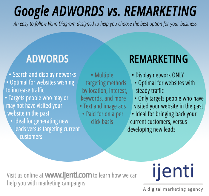 Venn Diagram by ijenti illustrating google adwords vs remarketing